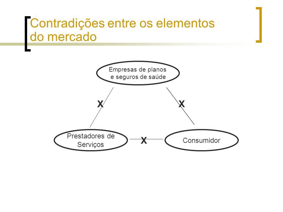 Contradições entre os elementos do mercado