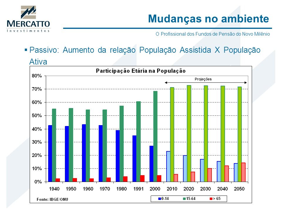 Mudanças no ambiente O Profissional dos Fundos de Pensão do Novo Milênio. Passivo: Aumento da relação População Assistida X População Ativa.