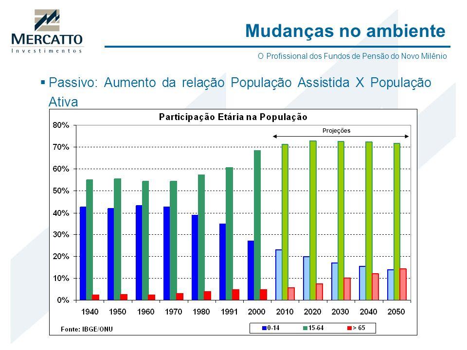 Mudanças no ambienteO Profissional dos Fundos de Pensão do Novo Milênio. Passivo: Aumento da relação População Assistida X População Ativa.