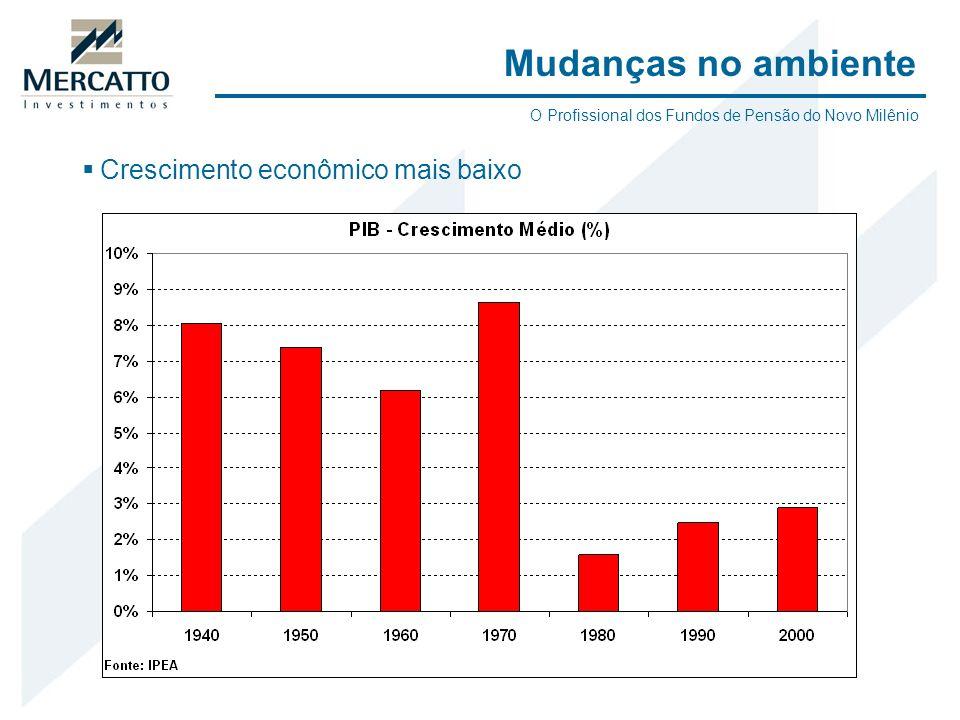 Mudanças no ambiente Crescimento econômico mais baixo