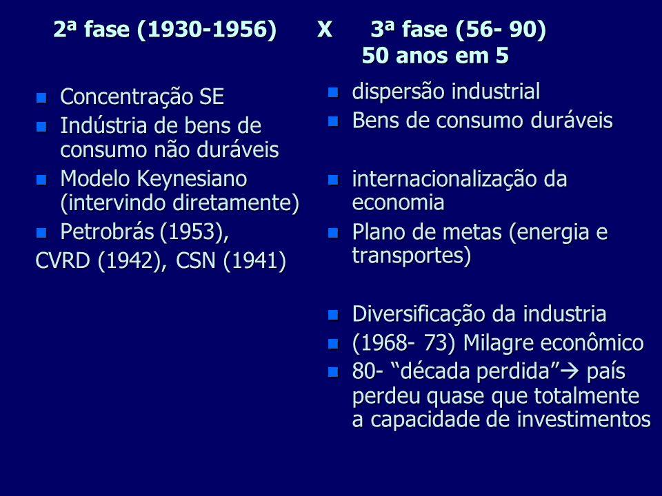 2ª fase (1930-1956) X 3ª fase (56- 90) 50 anos em 5