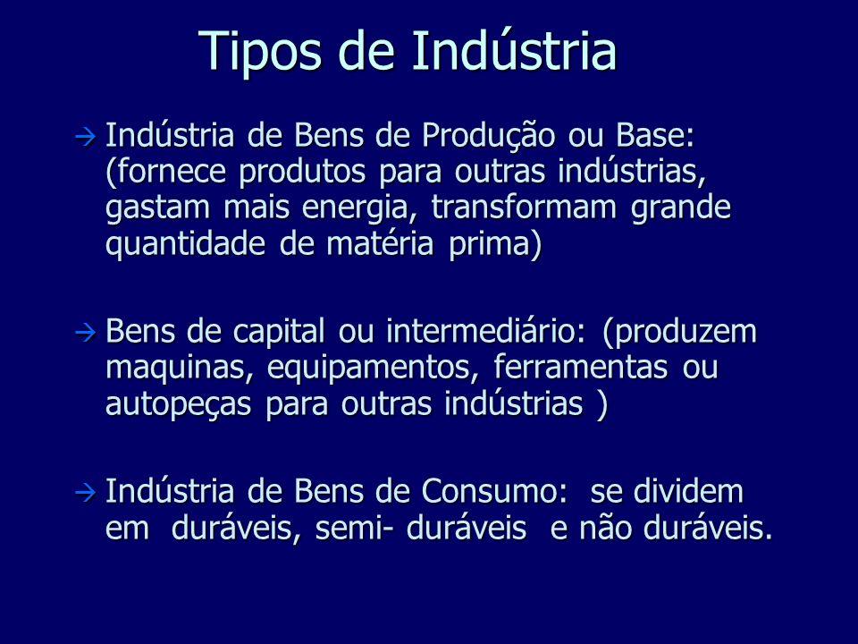 Tipos de Indústria