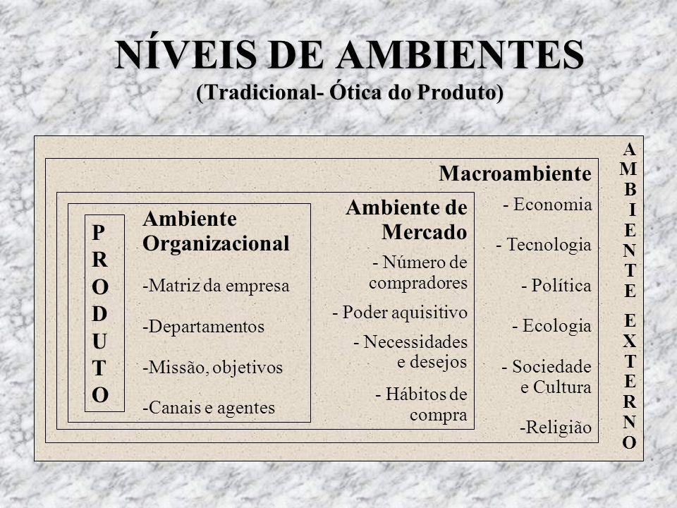 NÍVEIS DE AMBIENTES (Tradicional- Ótica do Produto)