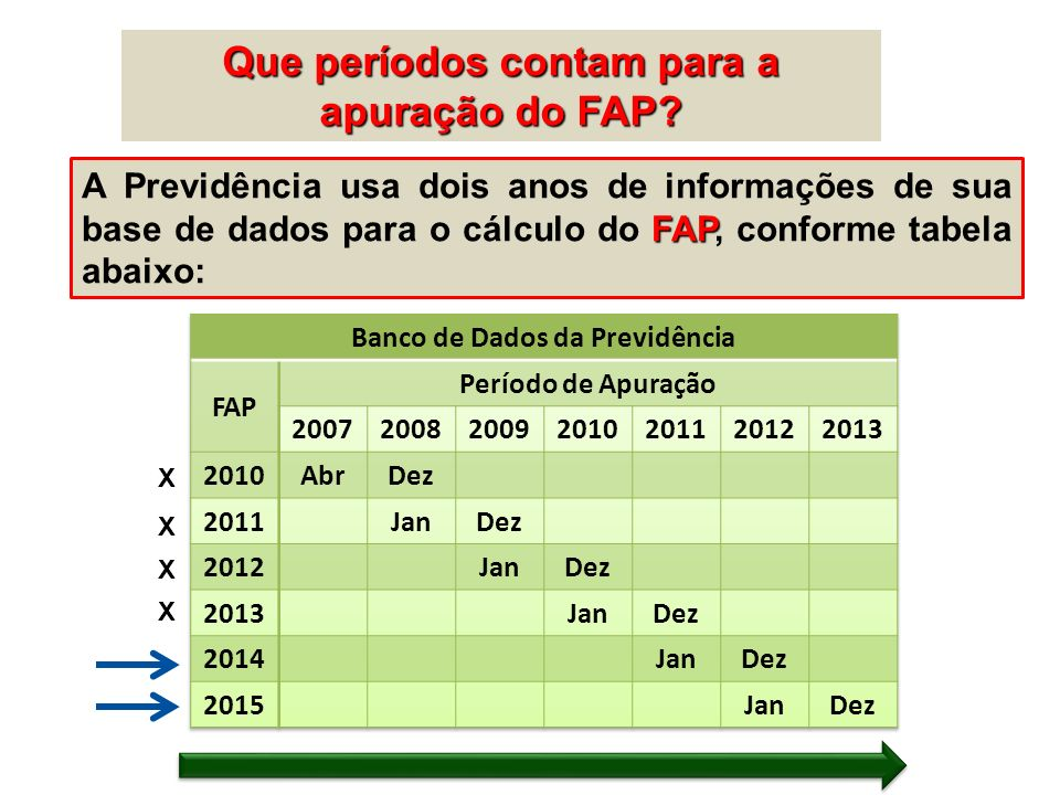 Que períodos contam para a apuração do FAP