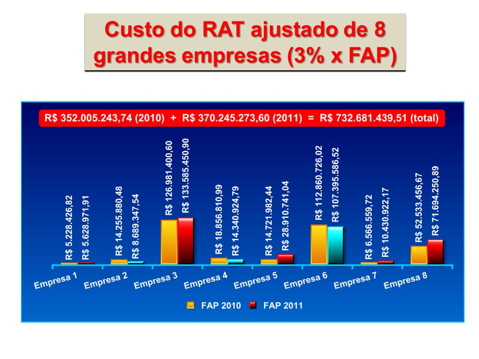 Custo do RAT ajustado de 8 grandes empresas (3% x FAP)