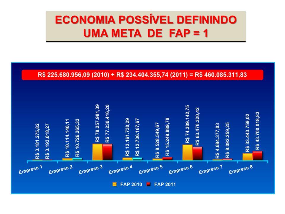 ECONOMIA POSSÍVEL DEFININDO UMA META DE FAP = 1