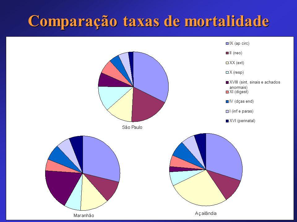 Comparação taxas de mortalidade
