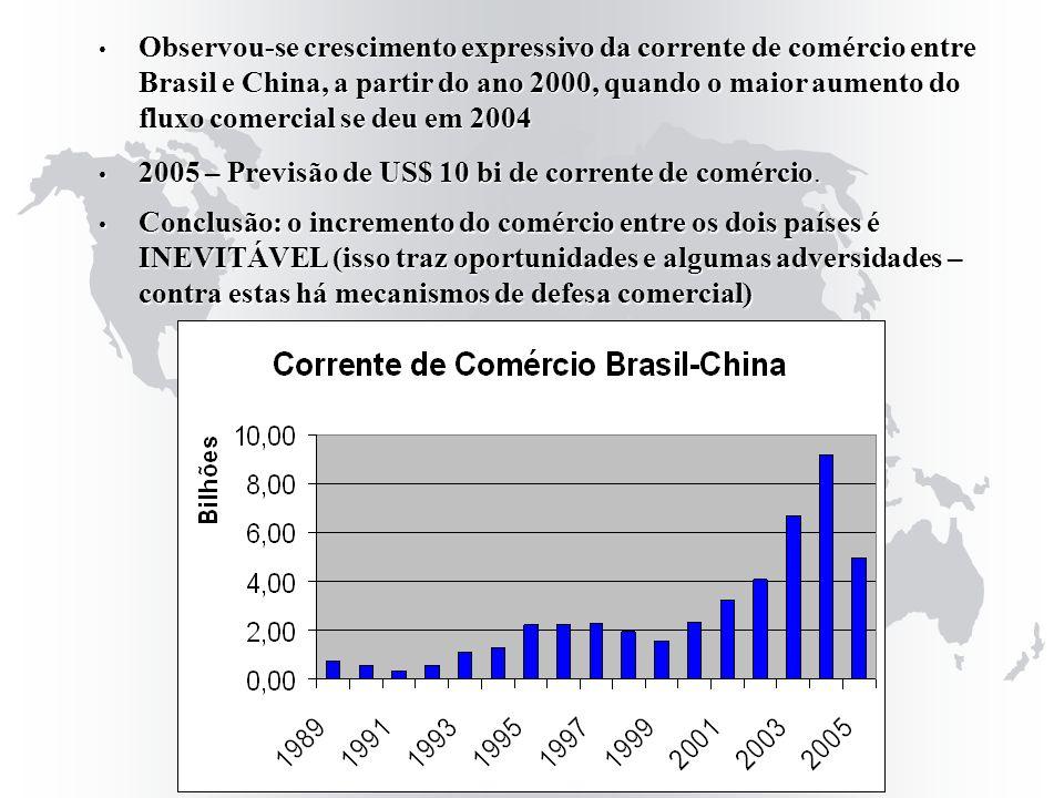 Observou-se crescimento expressivo da corrente de comércio entre Brasil e China, a partir do ano 2000, quando o maior aumento do fluxo comercial se deu em 2004