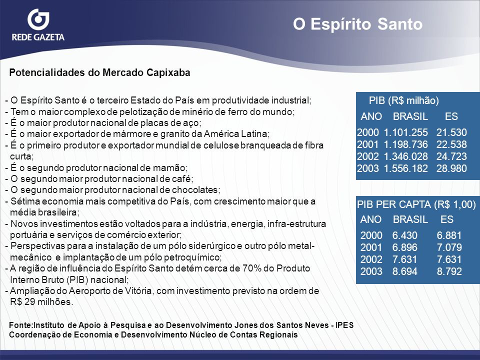 O Espírito Santo Potencialidades do Mercado Capixaba PIB (R$ milhão)
