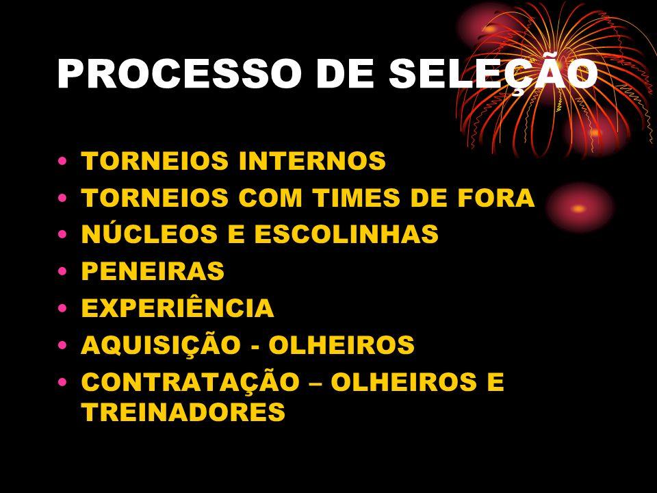 PROCESSO DE SELEÇÃO TORNEIOS INTERNOS TORNEIOS COM TIMES DE FORA