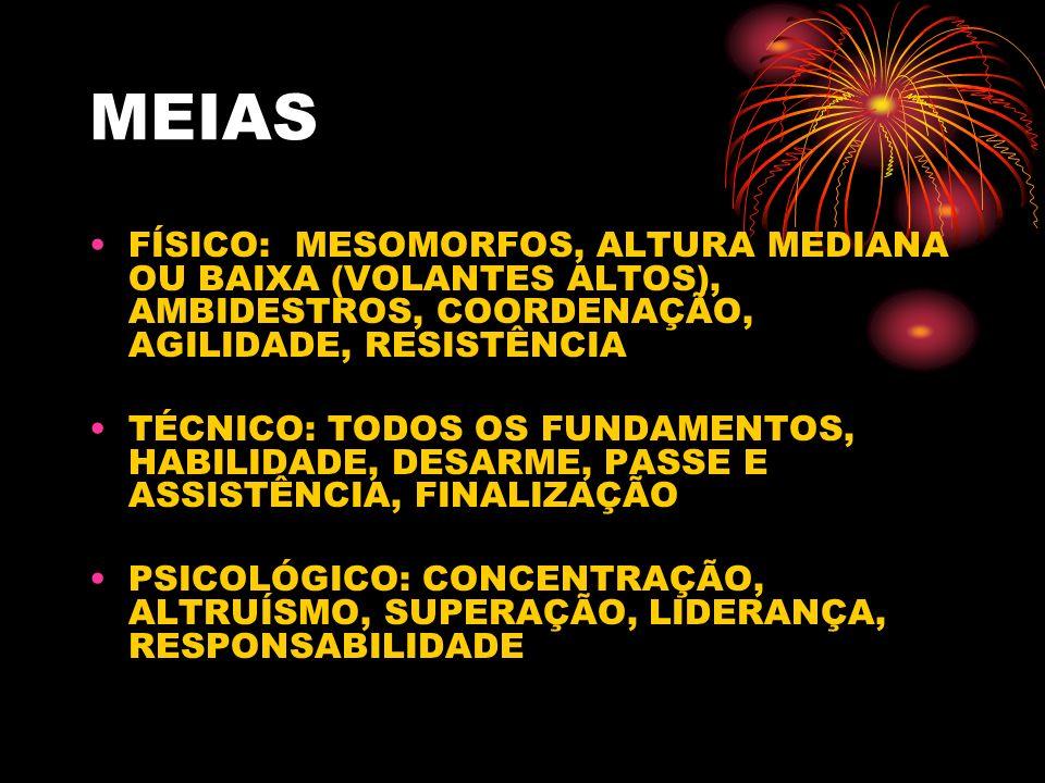 MEIAS FÍSICO: MESOMORFOS, ALTURA MEDIANA OU BAIXA (VOLANTES ALTOS), AMBIDESTROS, COORDENAÇÃO, AGILIDADE, RESISTÊNCIA.