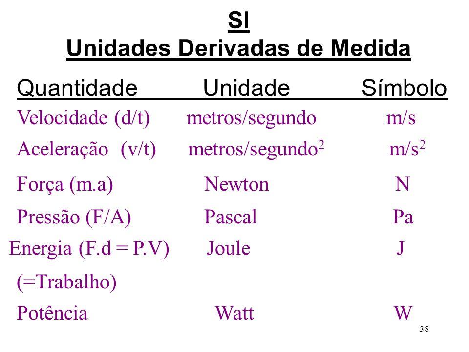 SI Unidades Derivadas de Medida