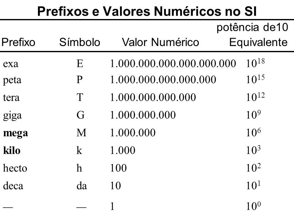 Prefixos e Valores Numéricos no SI