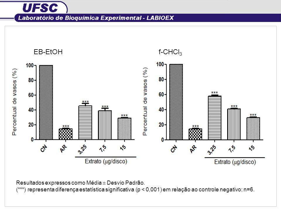 EB-EtOH f-CHCl3 Resultados expressos como Média ± Desvio Padrão.