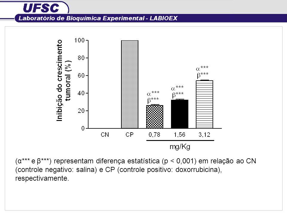 (α*** e β***) representam diferença estatística (p < 0,001) em relação ao CN (controle negativo: salina) e CP (controle positivo: doxorrubicina), respectivamente.