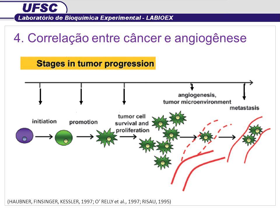 4. Correlação entre câncer e angiogênese
