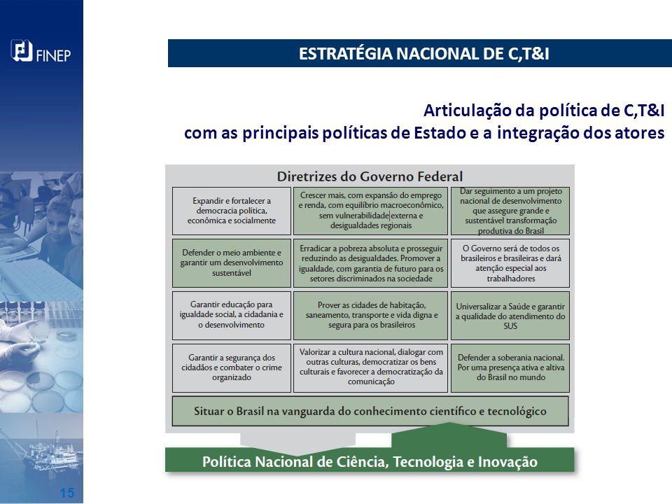 ESTRATÉGIA NACIONAL DE C,T&I