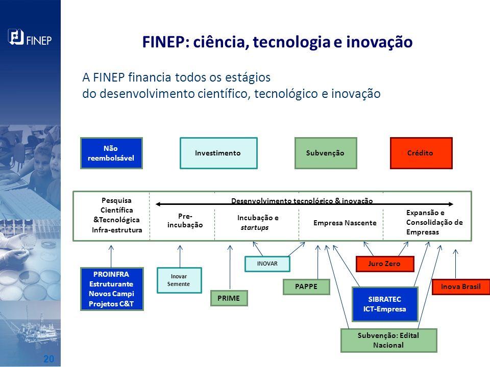 FINEP: ciência, tecnologia e inovação