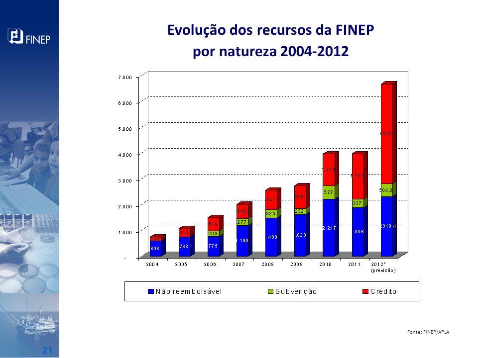 Evolução dos recursos da FINEP