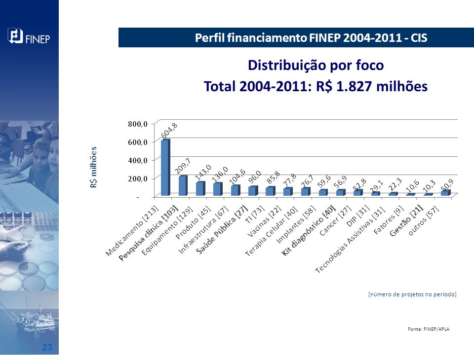 Perfil financiamento FINEP 2004-2011 - CIS