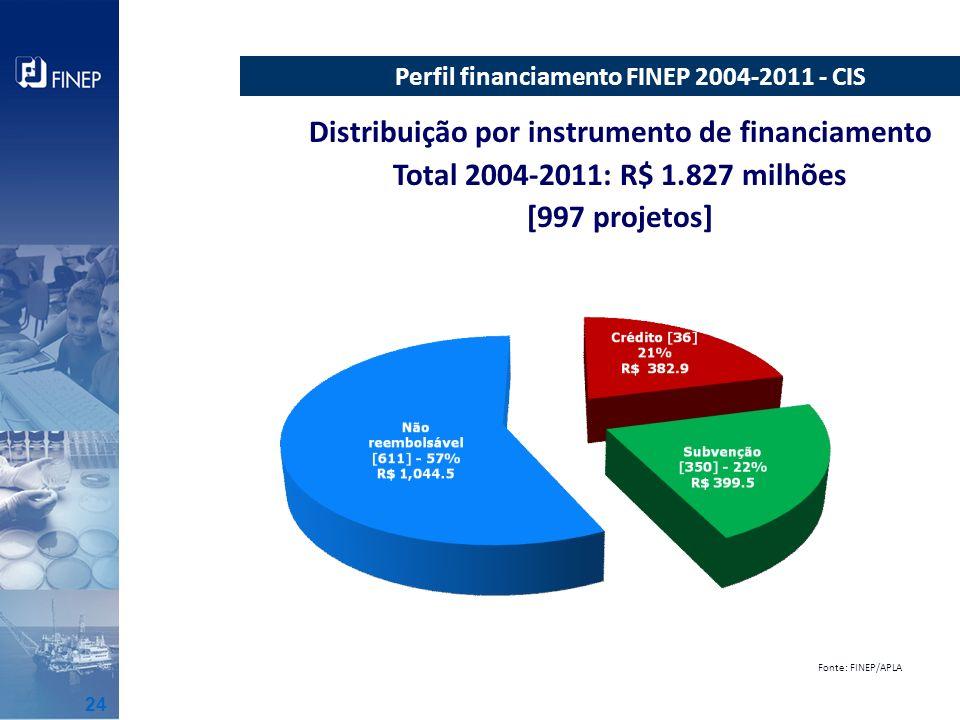 Distribuição por instrumento de financiamento
