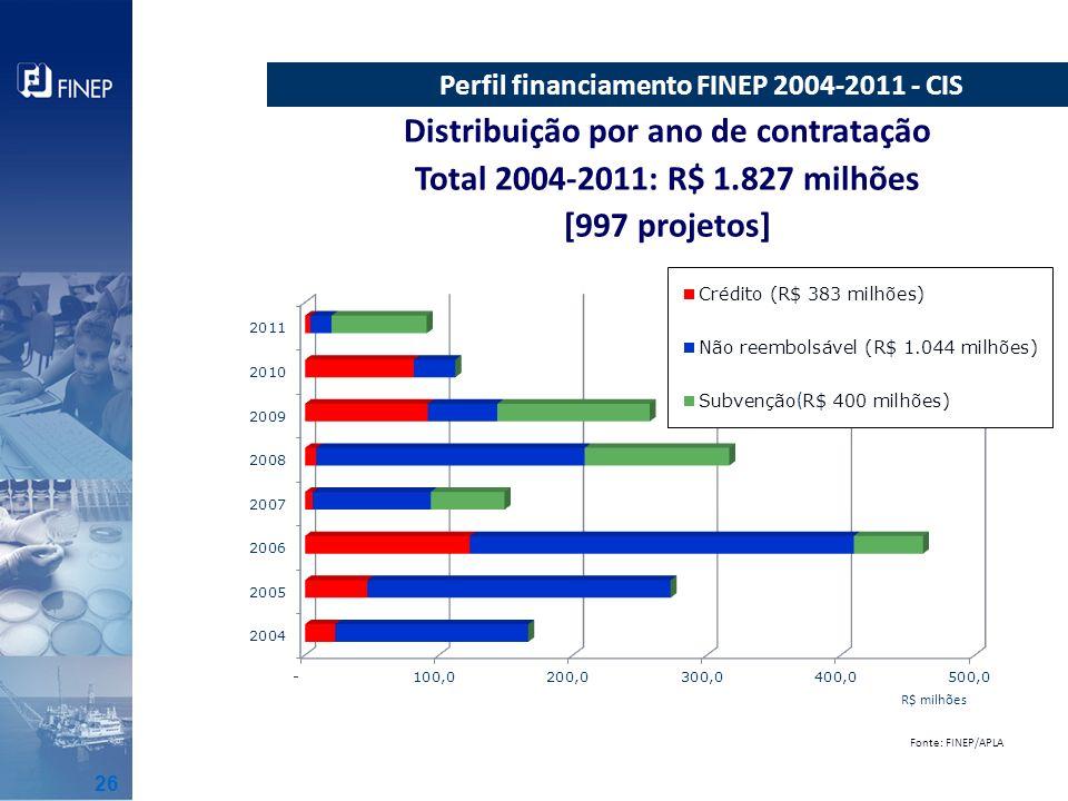 Distribuição por ano de contratação Total 2004-2011: R$ 1.827 milhões