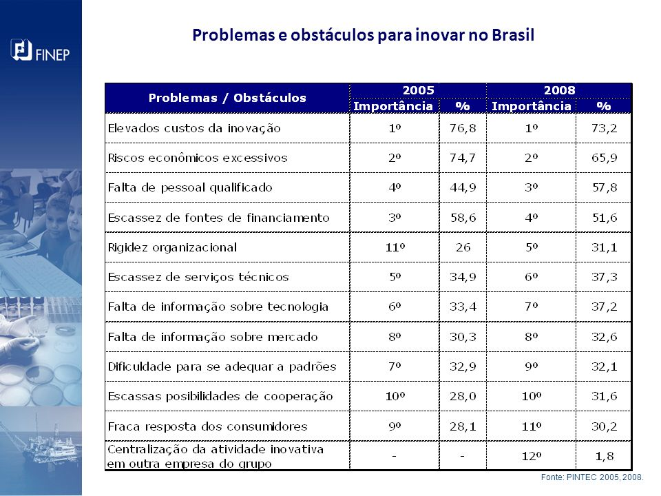 Problemas e obstáculos para inovar no Brasil