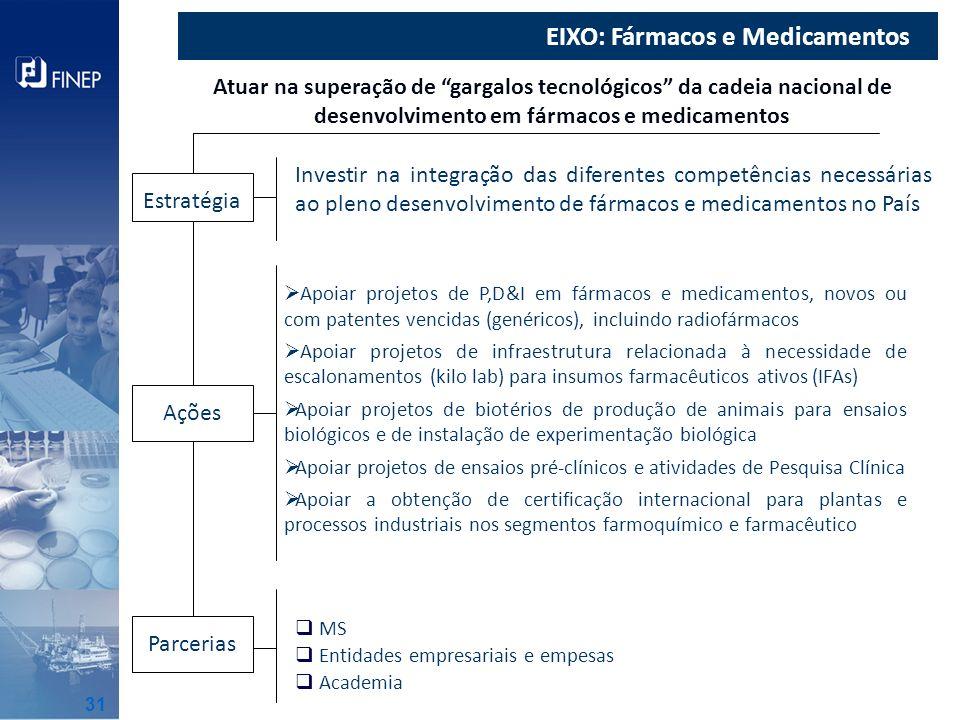 EIXO: Fármacos e Medicamentos