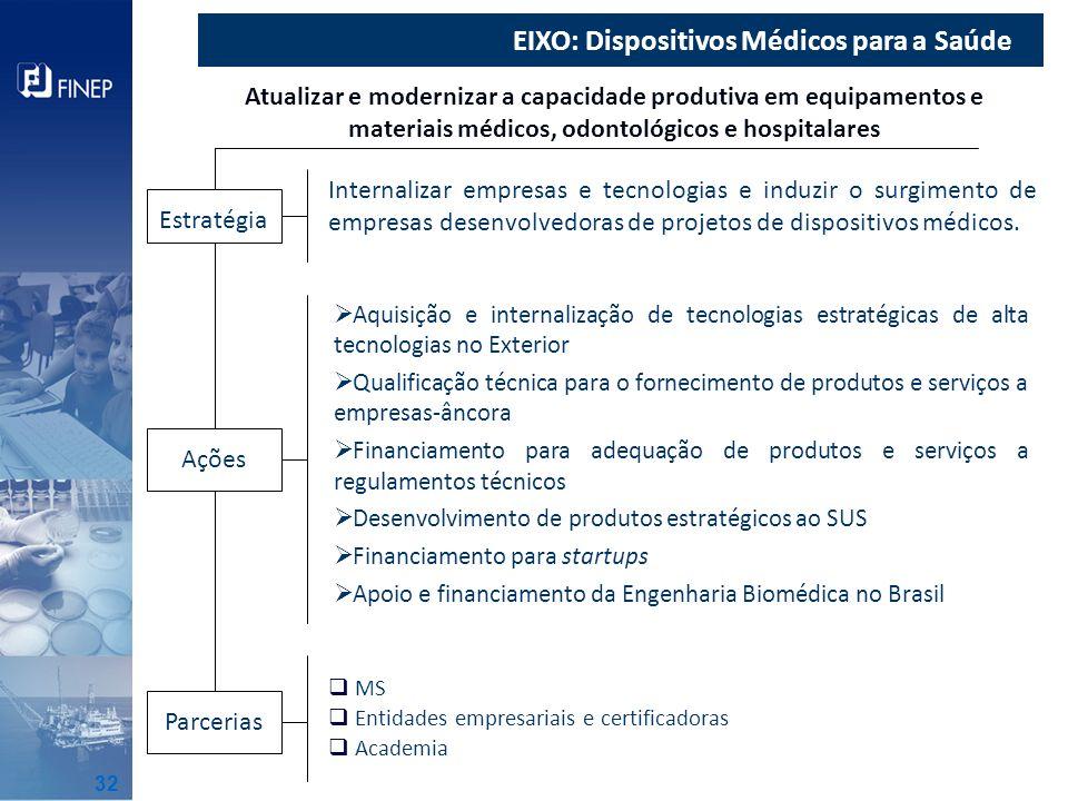 EIXO: Dispositivos Médicos para a Saúde
