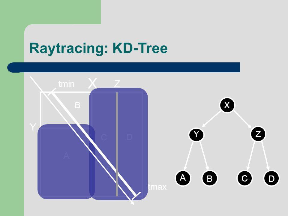 Raytracing: KD-Tree X tmin Z B X Y Z A B C D Y C D A tmax