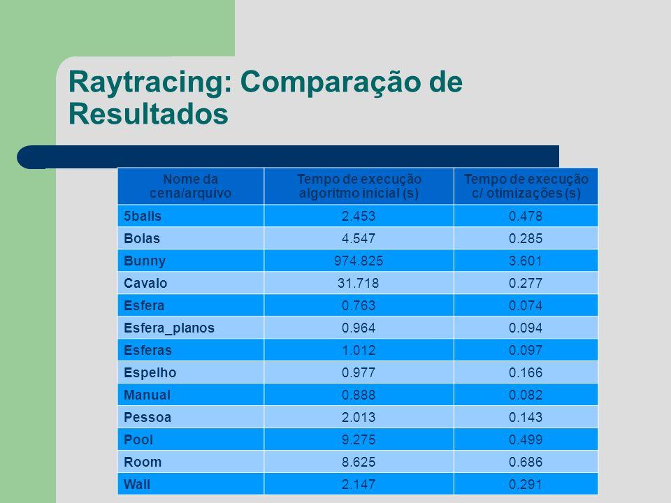 Raytracing: Comparação de Resultados