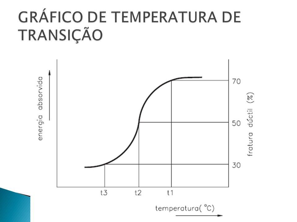 GRÁFICO DE TEMPERATURA DE TRANSIÇÃO