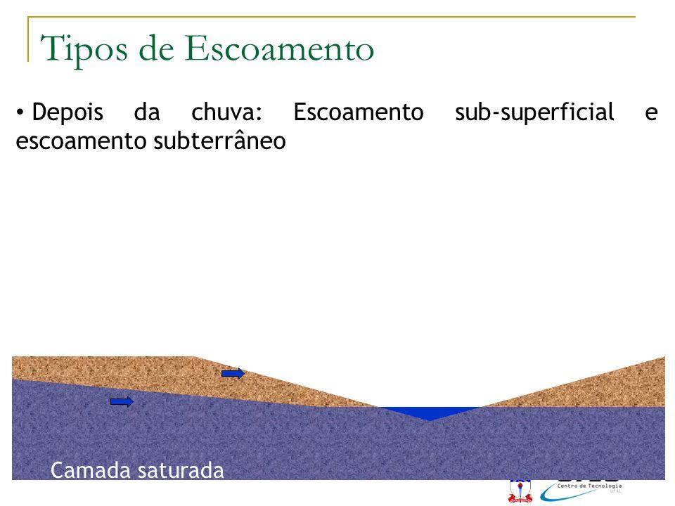 Tipos de Escoamento Depois da chuva: Escoamento sub-superficial e escoamento subterrâneo.