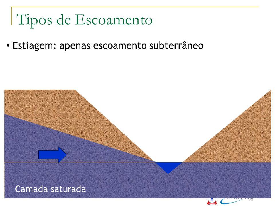 Tipos de Escoamento Estiagem: apenas escoamento subterrâneo