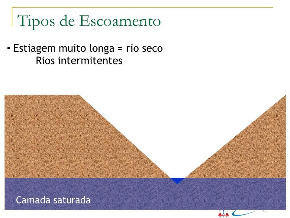Tipos de Escoamento Estiagem muito longa = rio seco Rios intermitentes