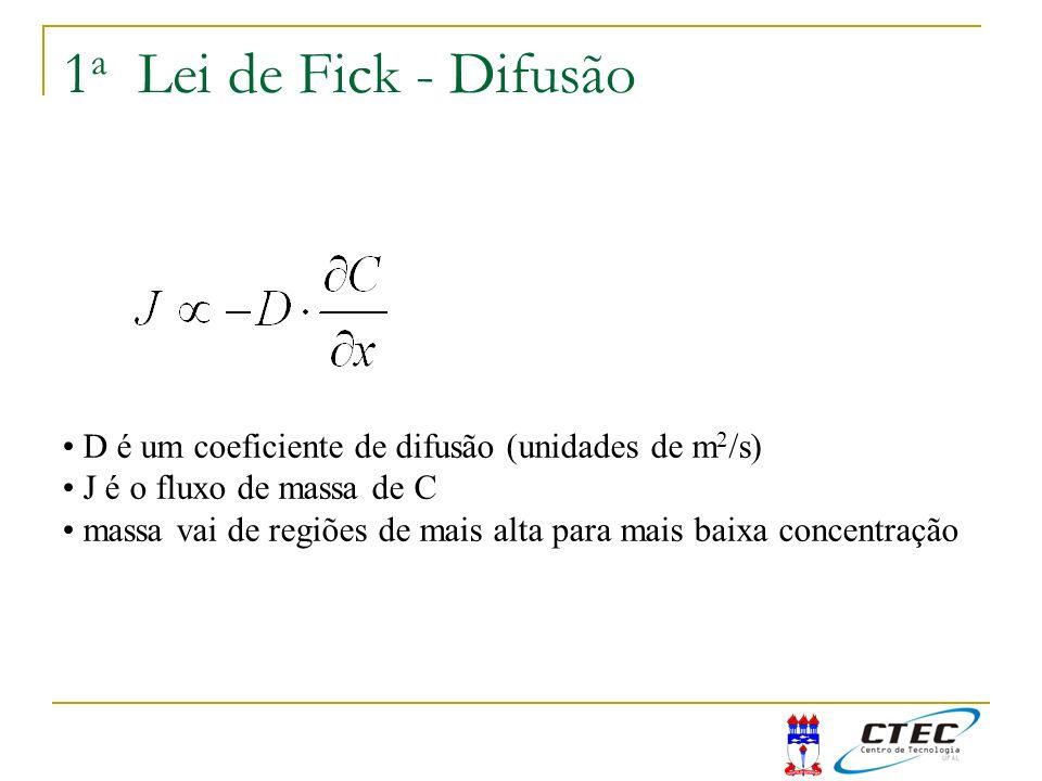 1a Lei de Fick - Difusão D é um coeficiente de difusão (unidades de m2/s) J é o fluxo de massa de C.