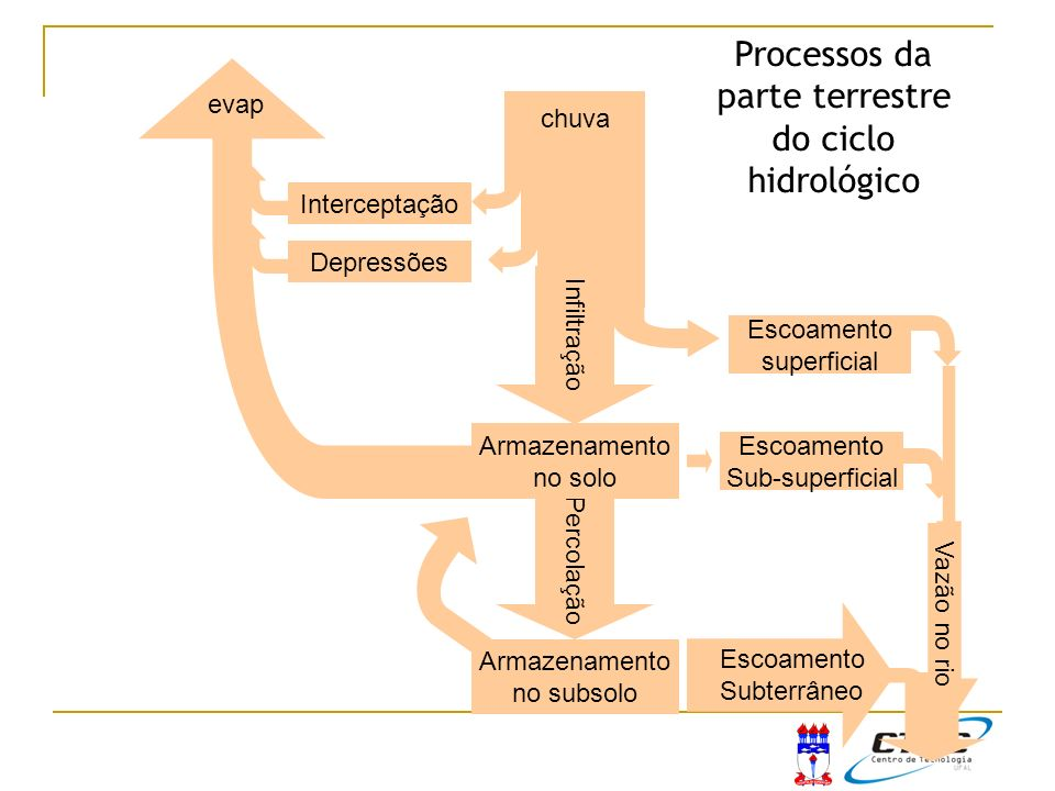 Processos da parte terrestre do ciclo hidrológico