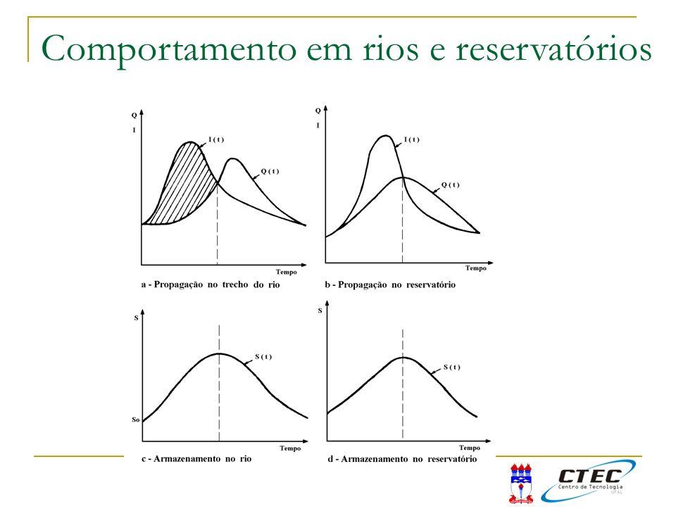 Comportamento em rios e reservatórios