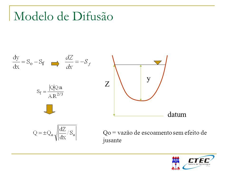 Modelo de Difusão y Z datum