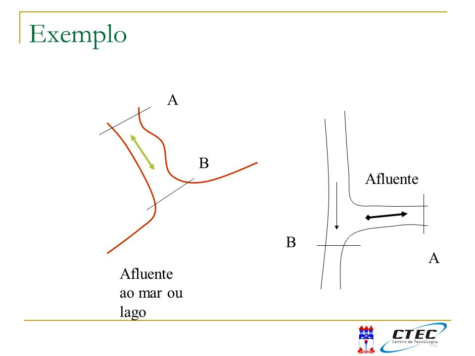 Exemplo A B Afluente B A Afluente ao mar ou lago