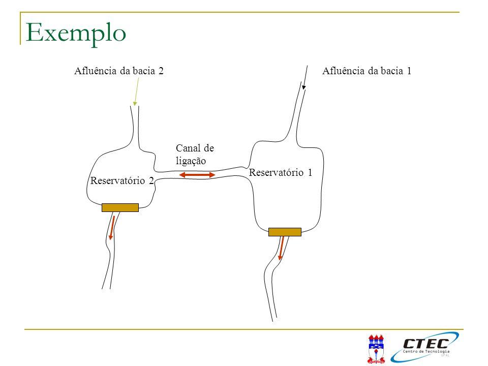 Exemplo Afluência da bacia 2 Afluência da bacia 1 Canal de ligação