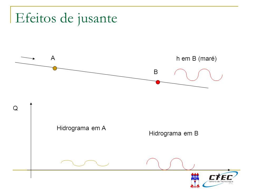 Efeitos de jusante A h em B (maré) B Q Hidrograma em A Hidrograma em B