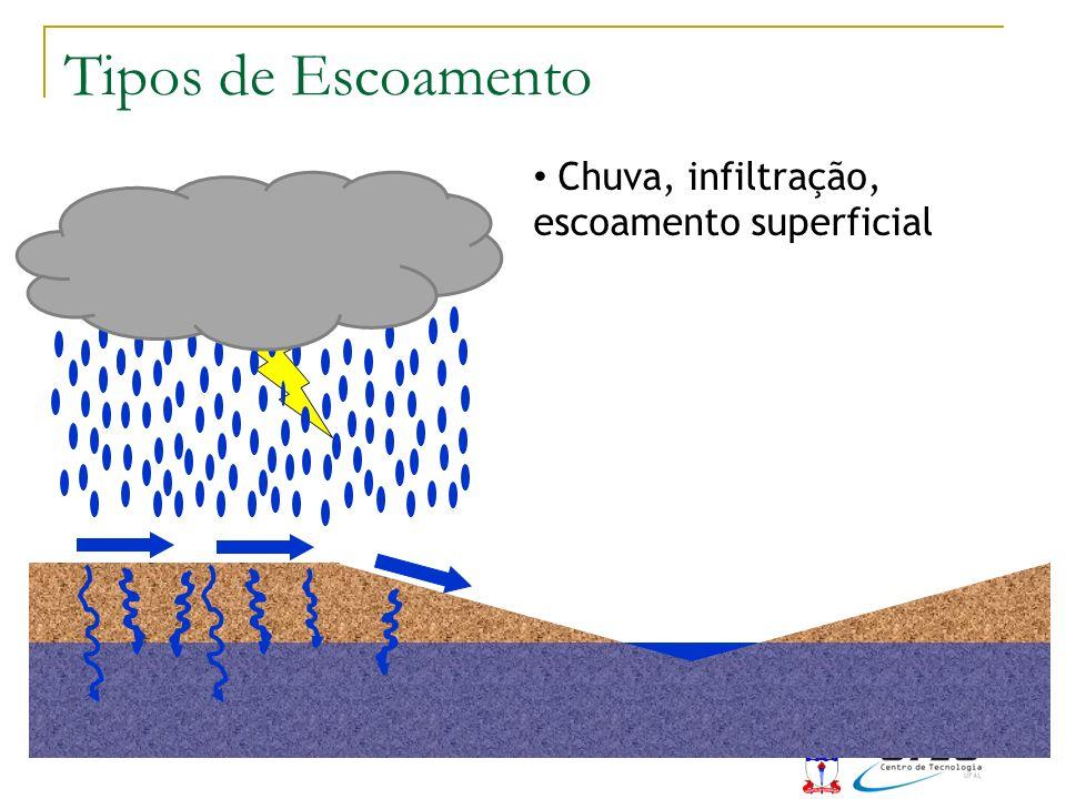 Tipos de Escoamento Chuva, infiltração, escoamento superficial