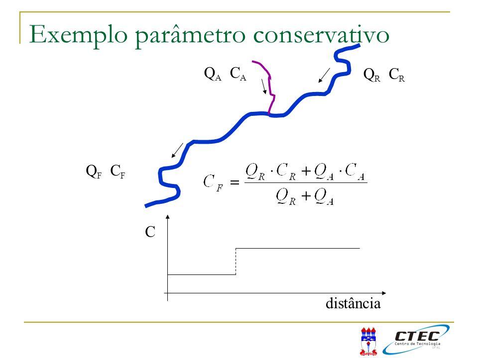 Exemplo parâmetro conservativo