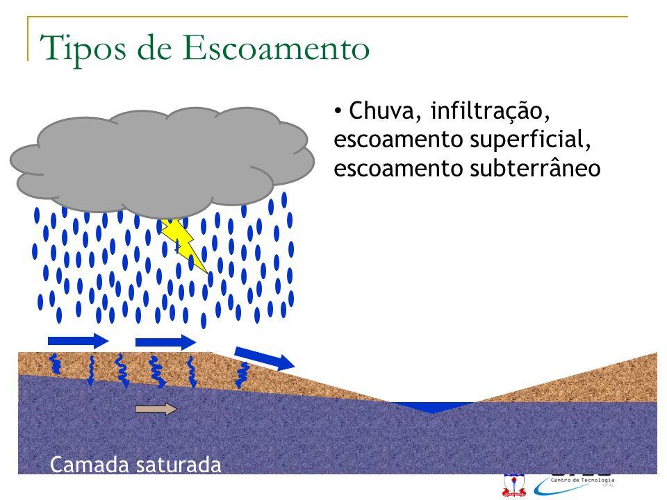 Tipos de Escoamento Chuva, infiltração, escoamento superficial, escoamento subterrâneo.