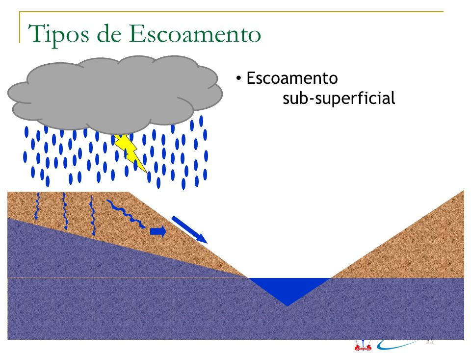 Tipos de Escoamento Escoamento sub-superficial