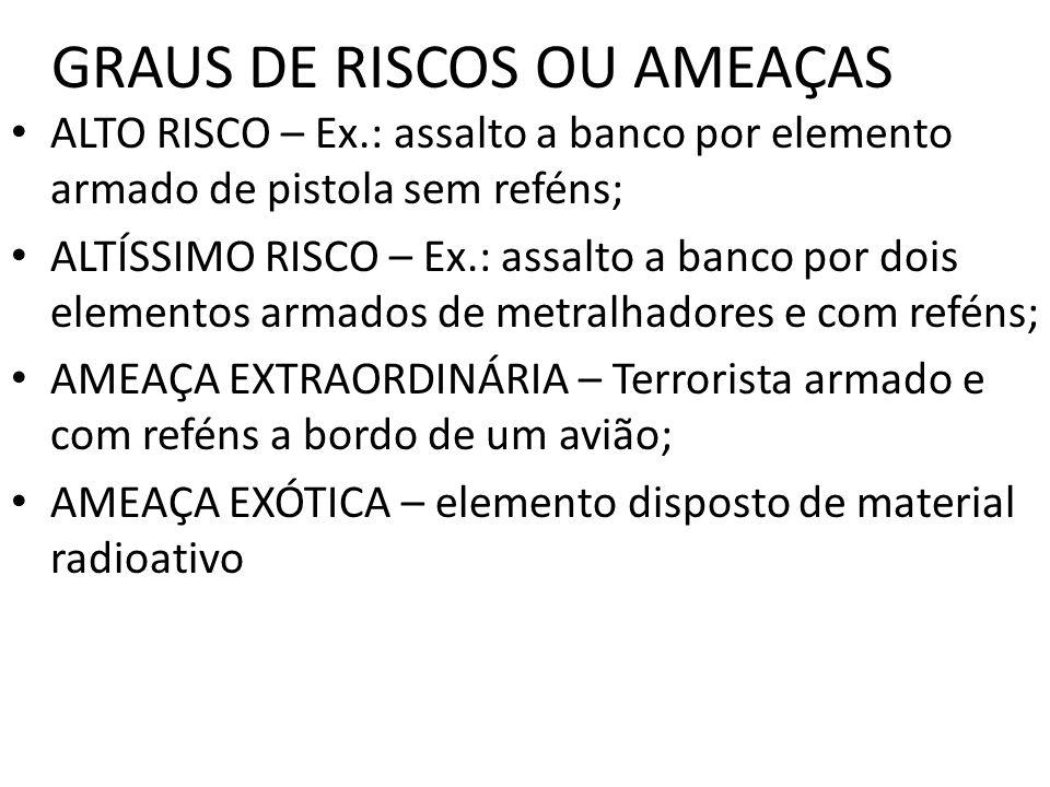 GRAUS DE RISCOS OU AMEAÇAS
