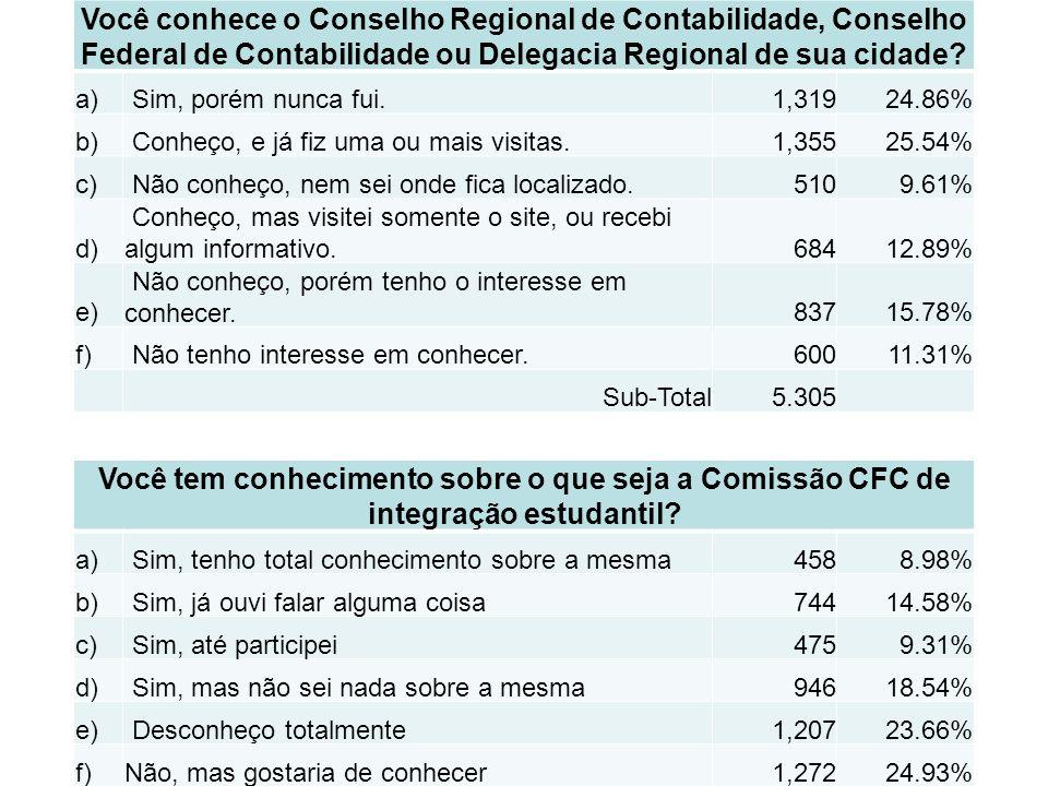 Você conhece o Conselho Regional de Contabilidade, Conselho Federal de Contabilidade ou Delegacia Regional de sua cidade