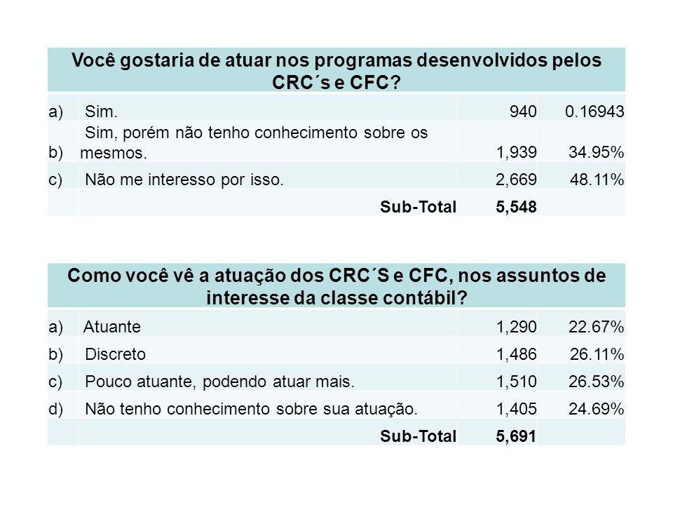 Você gostaria de atuar nos programas desenvolvidos pelos CRC´s e CFC