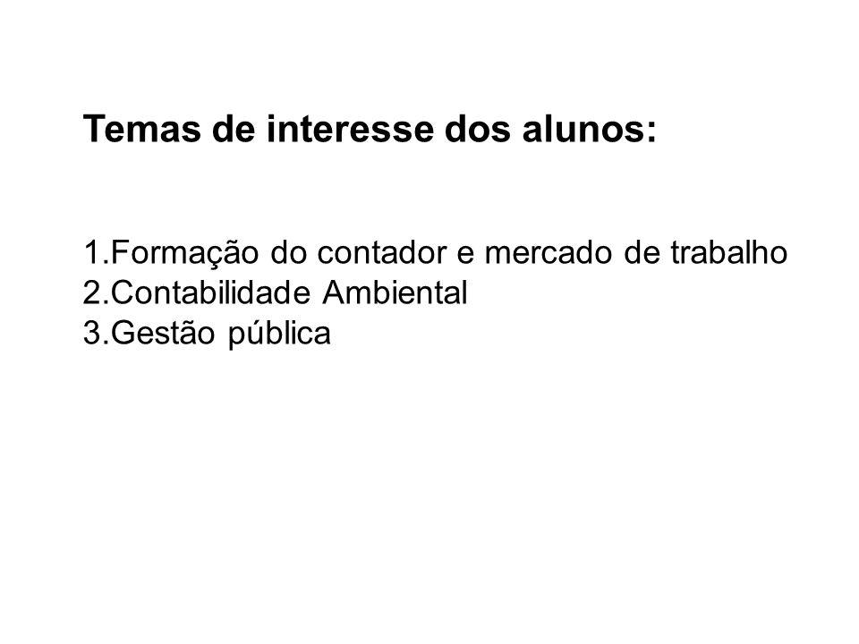 Temas de interesse dos alunos: